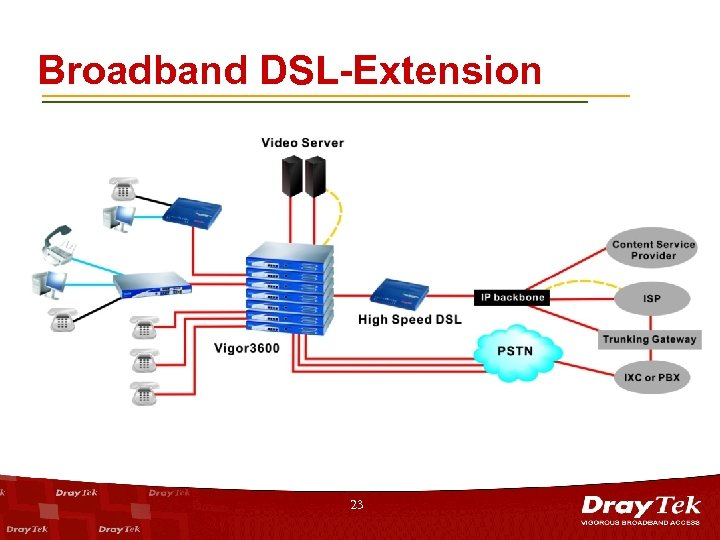 Broadband DSL-Extension 23