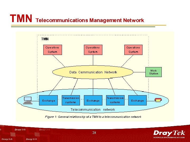 TMN Telecommunications Management Network 28