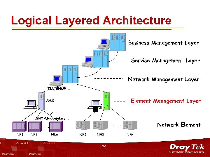Logical Layered Architecture Business Management Layer Service Management Layer Network Management Layer TL 1,
