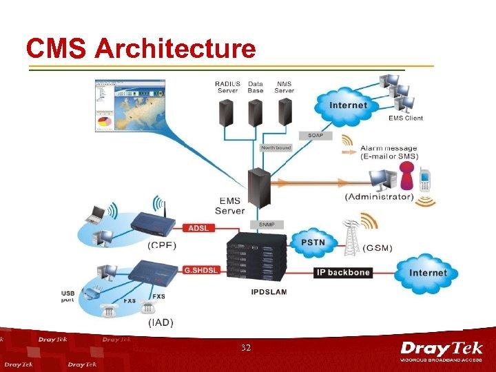 CMS Architecture 32