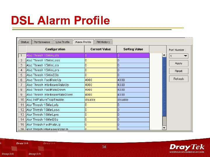 DSL Alarm Profile 36