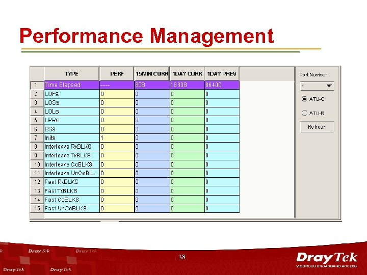 Performance Management 38