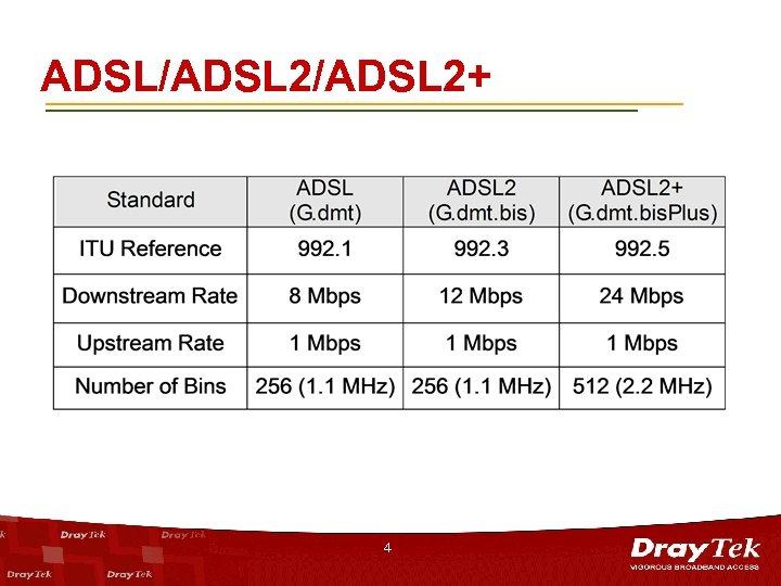 ADSL/ADSL 2+ 4