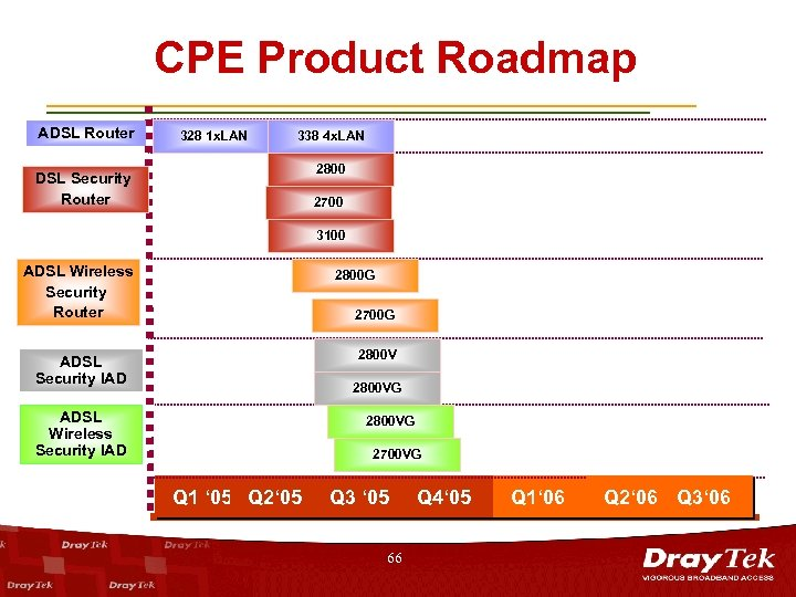 CPE Product Roadmap ADSL Router DSL Security Router 328 1 x. LAN 338 4