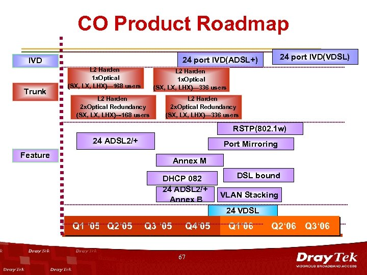 CO Product Roadmap Trunk 24 port IVD(VDSL) 24 port IVD(ADSL+) IVD L 2 Harden