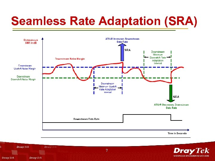 Seamless Rate Adaptation (SRA) 7