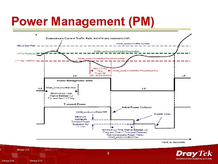 Power Management (PM) 8