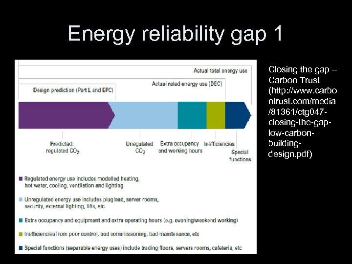 Energy reliability gap 1 Closing the gap – Carbon Trust (http: //www. carbo ntrust.