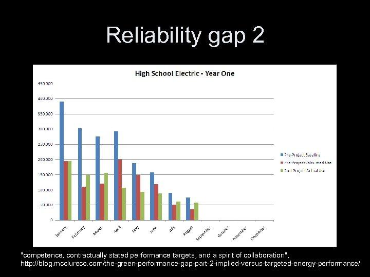 Reliability gap 2
