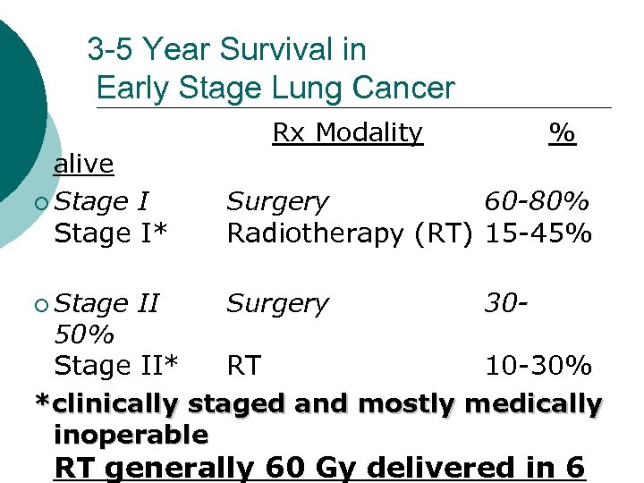 3 -5 Year Survival in Early Stage Lung Cancer Rx Modality % alive ¡