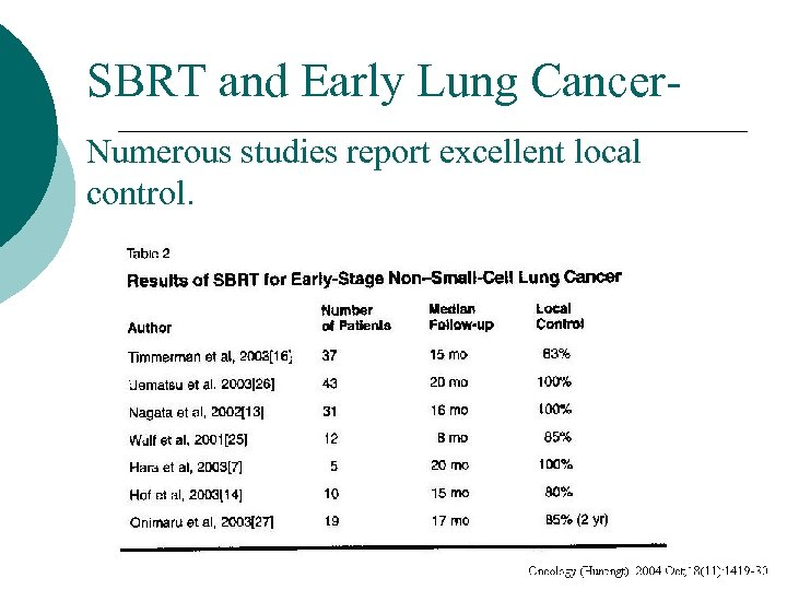 SBRT and Early Lung Cancer. Numerous studies report excellent local control.