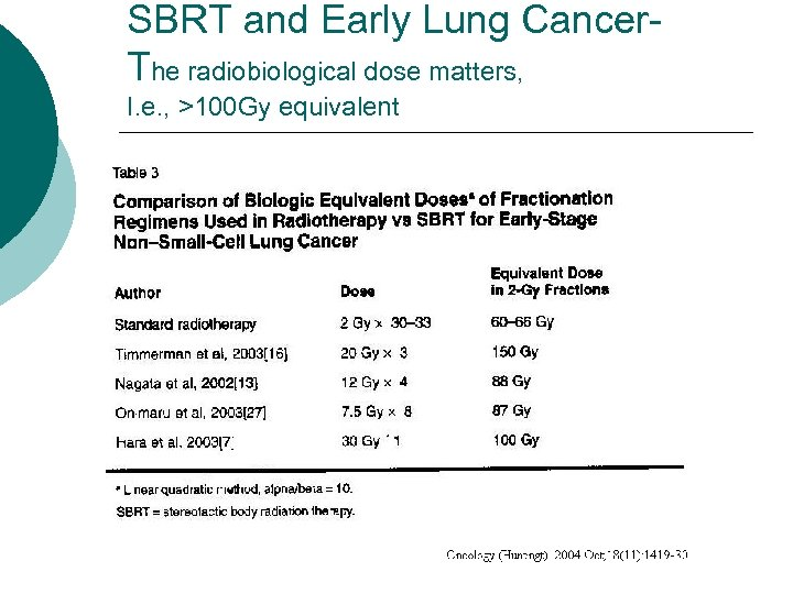 SBRT and Early Lung Cancer. The radiobiological dose matters, I. e. , >100 Gy