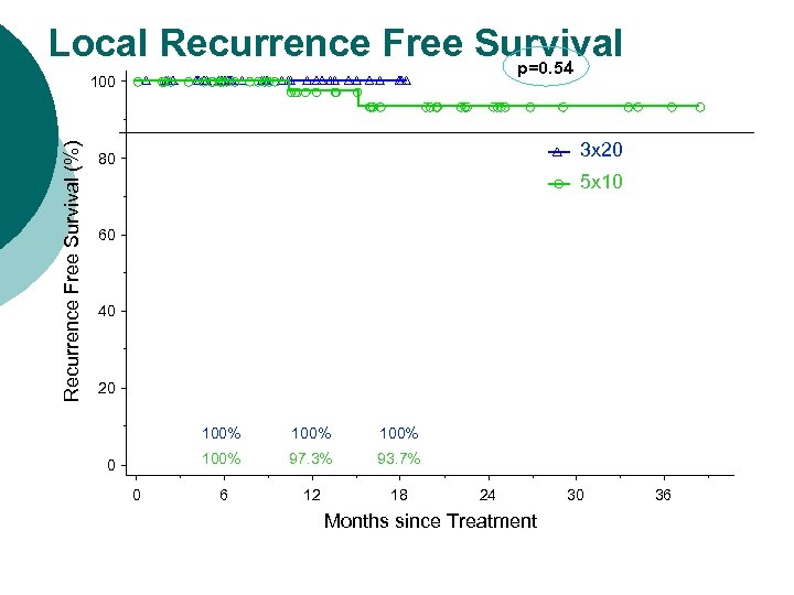 Local Recurrence Free Survival p=0. 54 Recurrence Free Survival (%) 100 3 x 20