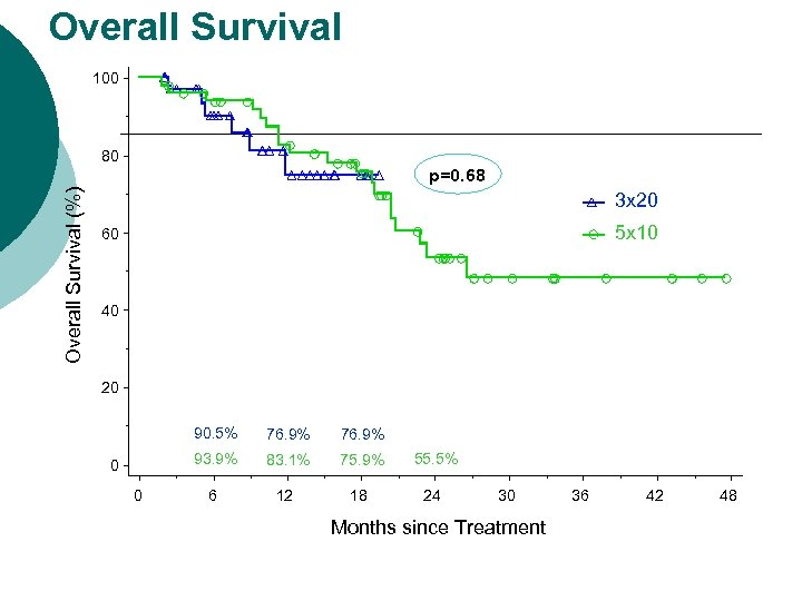 Overall Survival 100 80 Overall Survival (%) p=0. 68 3 x 20 5 x