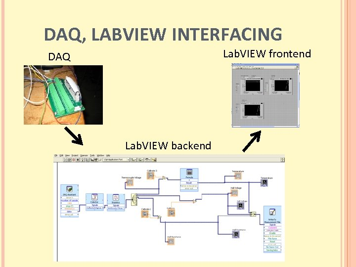 DAQ, LABVIEW INTERFACING Lab. VIEW frontend DAQ Lab. VIEW backend
