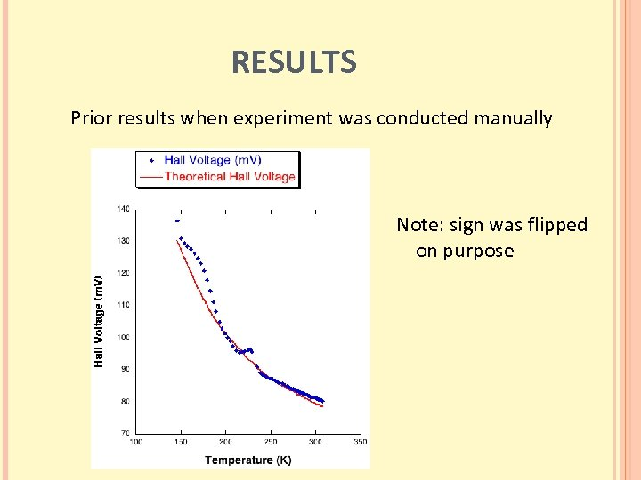 RESULTS Prior results when experiment was conducted manually Note: sign was flipped on purpose