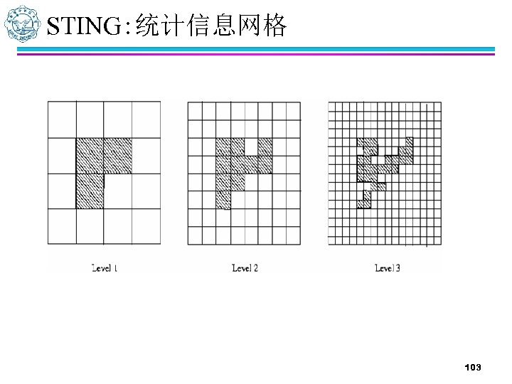 STING: 统计信息网格 103