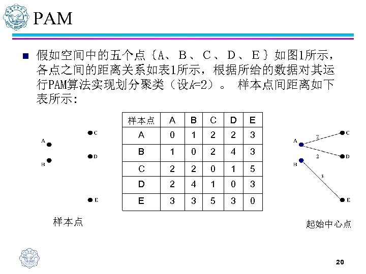 PAM n 假如空间中的五个点{A、B、C、D、E}如图 1所示, 各点之间的距离关系如表 1所示,根据所给的数据对其运 行PAM算法实现划分聚类(设k=2)。 样本点间距离如下 表所示: 样本点 B C D E