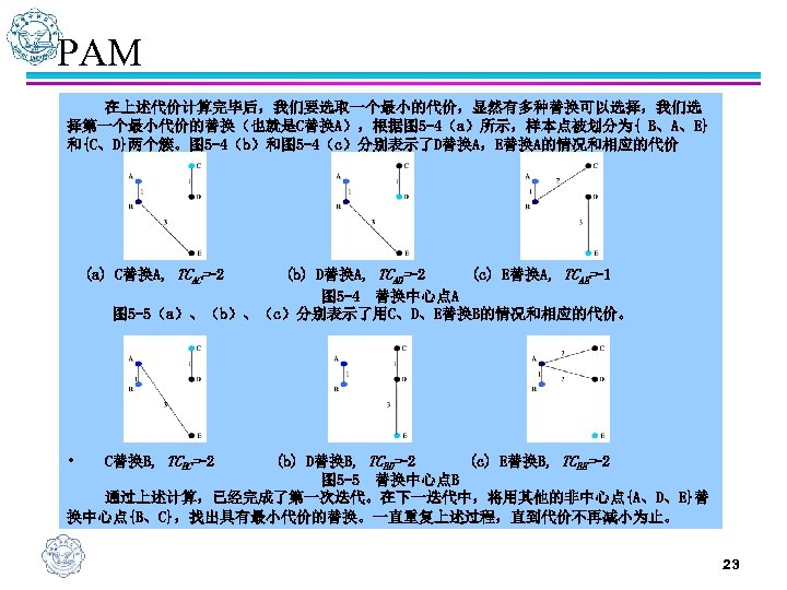 PAM 在上述代价计算完毕后,我们要选取一个最小的代价,显然有多种替换可以选择,我们选 择第一个最小代价的替换(也就是C替换A),根据图 5 -4(a)所示,样本点被划分为{ B、A、E} 和{C、D}两个簇。图 5 -4(b)和图 5 -4(c)分别表示了D替换A,E替换A的情况和相应的代价 (a) C替换A, TCAC=-2