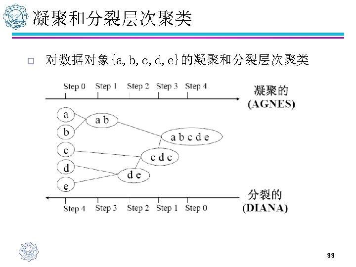 凝聚和分裂层次聚类 o 对数据对象{a, b, c, d, e}的凝聚和分裂层次聚类 33