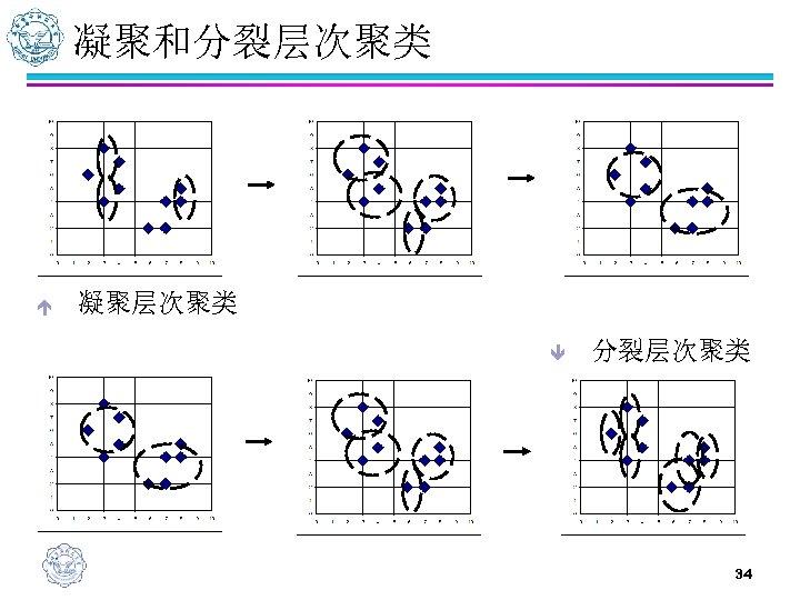 凝聚和分裂层次聚类 é 凝聚层次聚类 ê 分裂层次聚类 34