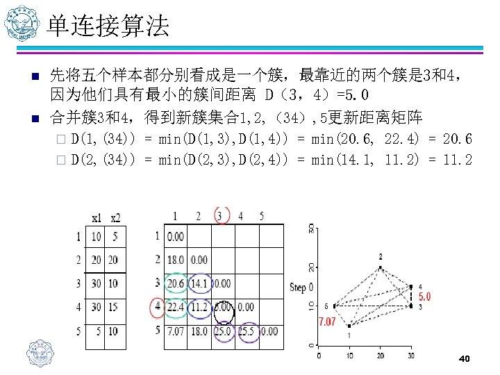 单连接算法 n n 先将五个样本都分别看成是一个簇,最靠近的两个簇是 3和4, 因为他们具有最小的簇间距离 D(3,4)=5. 0 合并簇3和4,得到新簇集合1, 2, (34), 5更新距离矩阵 D(1, (34))