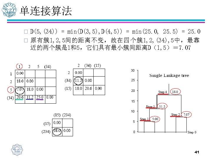 单连接算法 D(5, (34)) = min(D(3, 5), D(4, 5)) = min(25. 0, 25. 5) =