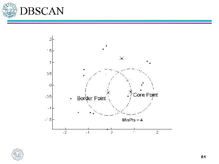 DBSCAN 61