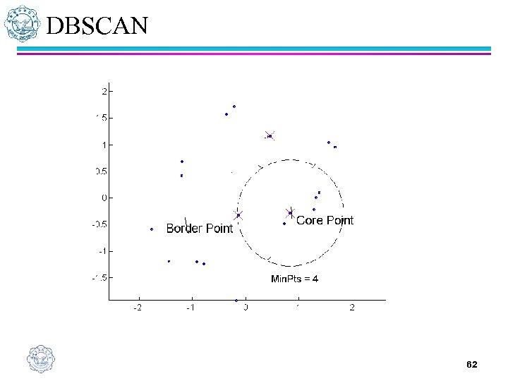 DBSCAN 62