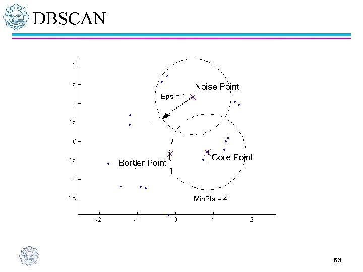 DBSCAN 63