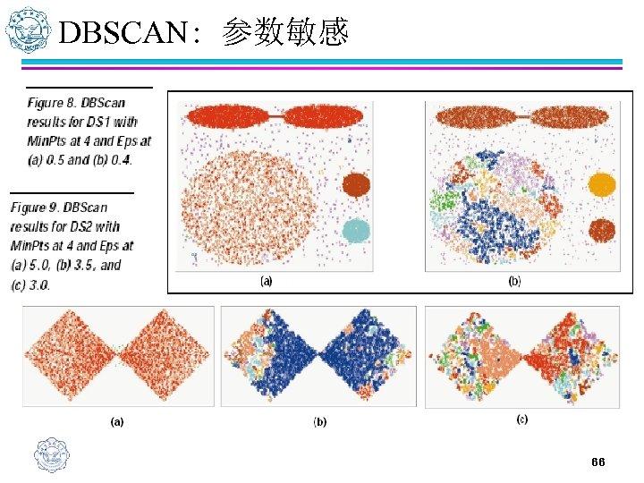 DBSCAN: 参数敏感 66