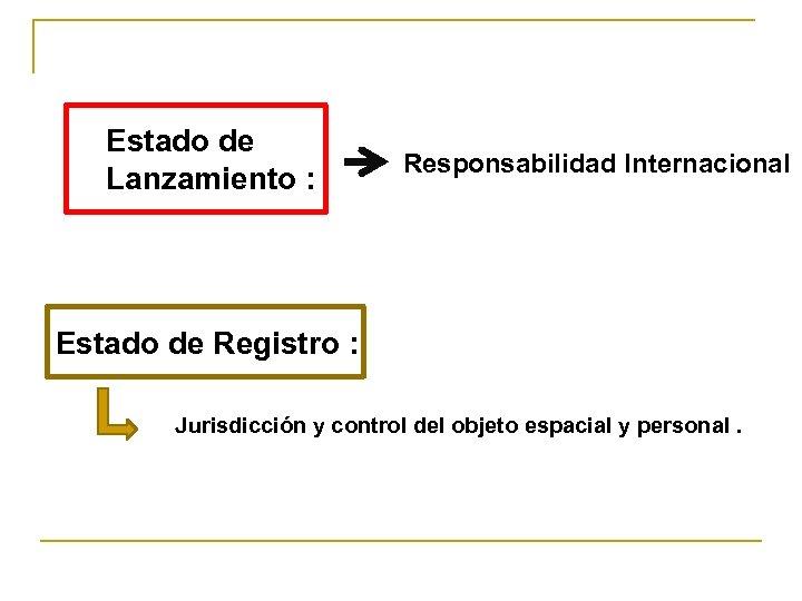 Estado de Lanzamiento : Responsabilidad Internacional Estado de Registro : Jurisdicción y control del
