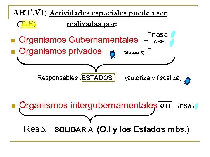 ART. VI: Actividades espaciales pueden ser (T. E) n n realizadas por: Organismos Gubernamentales