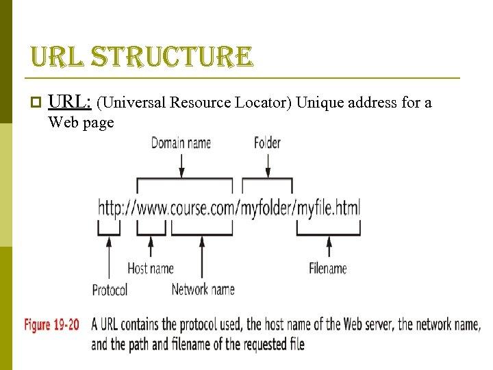 url structure p URL: (Universal Resource Locator) Unique address for a Web page