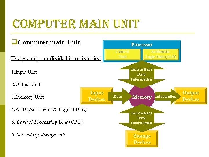computer main unit q. Computer main Unit Processor Every computer divided into six units: