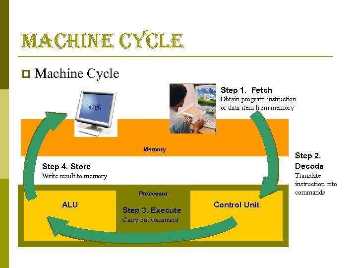 machine cycle p Machine Cycle Step 1. Fetch Obtain program instruction or data item