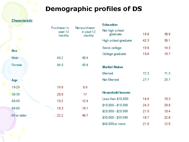 Demographic profiles of DS Characteristic Purchaser in past 12 months Nonpurchaser in past 12