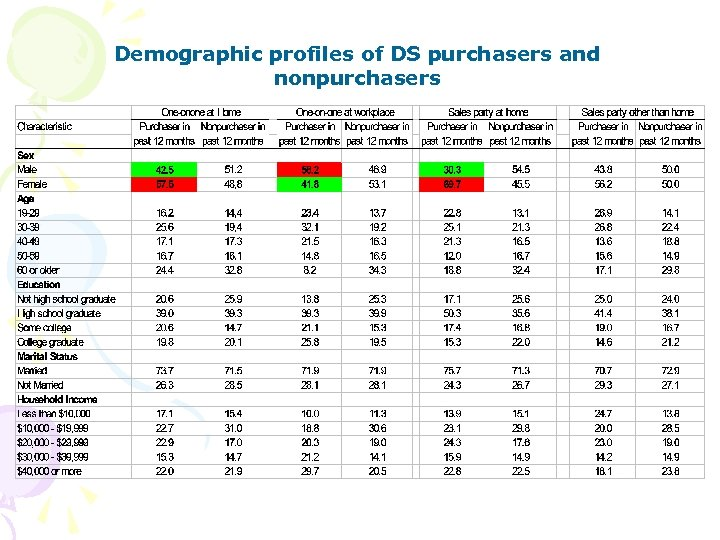 Demographic profiles of DS purchasers and nonpurchasers