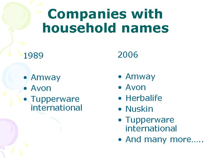 Companies with household names 1989 2006 • Amway • Avon • Tupperware international •
