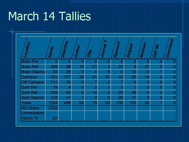March 14 Tallies