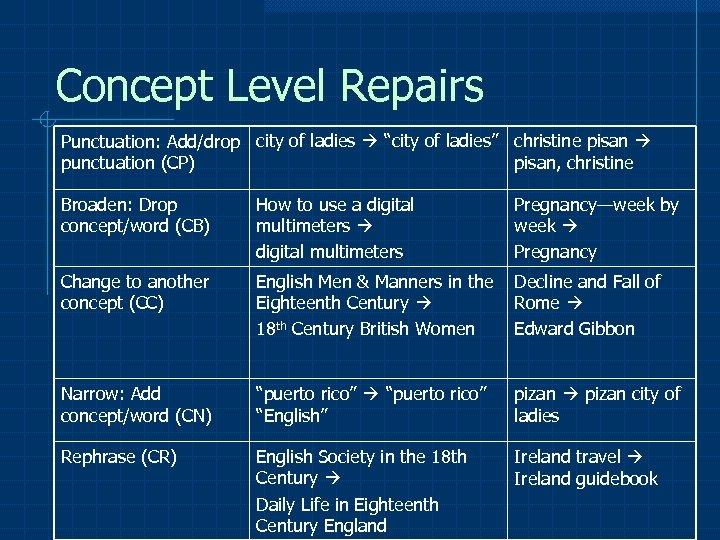 "Concept Level Repairs Punctuation: Add/drop city of ladies ""city of ladies"" christine pisan punctuation"