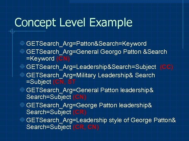 Concept Level Example ° GETSearch_Arg=Patton&Search=Keyword ° GETSearch_Arg=General Georgo Patton &Search =Keyword (CN) ° GETSearch_Arg=Leadership&Search=Subject