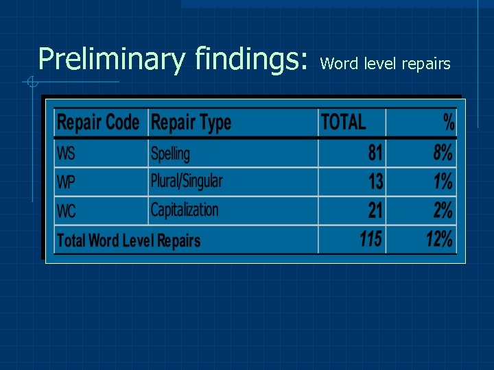 Preliminary findings: Word level repairs