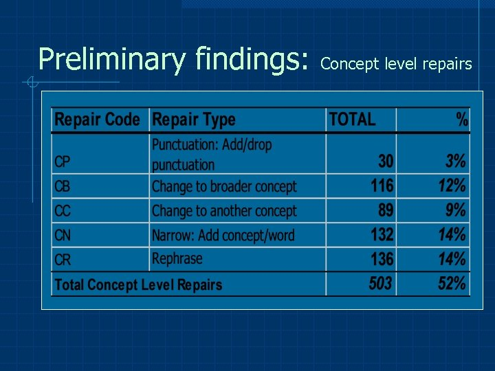 Preliminary findings: Concept level repairs