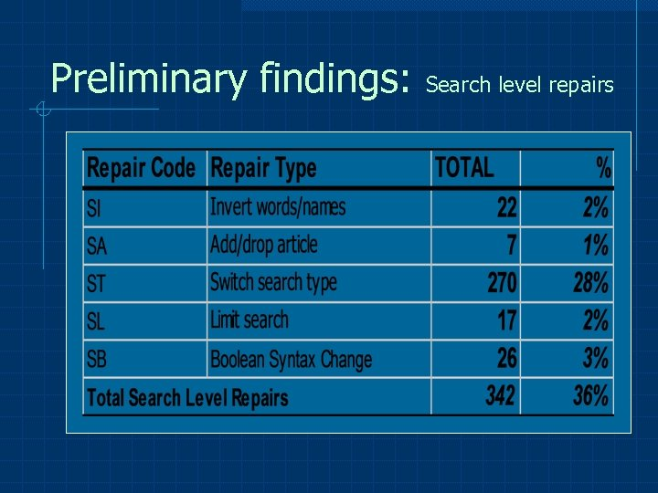 Preliminary findings: Search level repairs