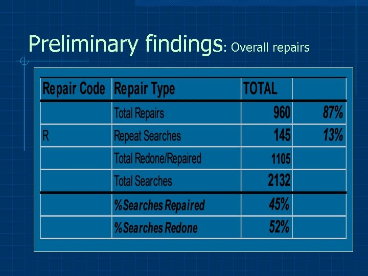 Preliminary findings: Overall repairs