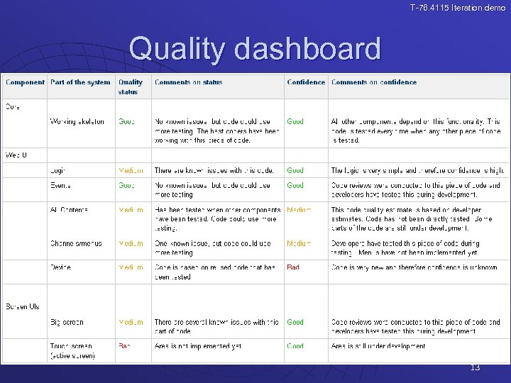 T-76. 4115 Iteration demo Quality dashboard 13