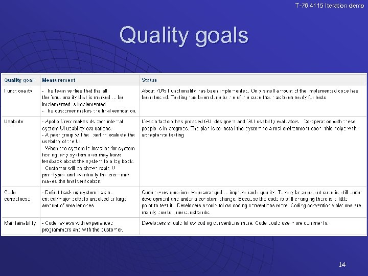 T-76. 4115 Iteration demo Quality goals 14