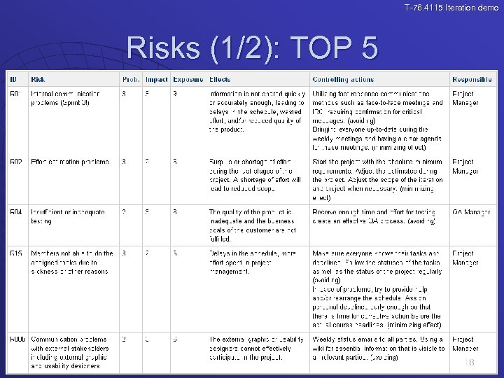 T-76. 4115 Iteration demo Risks (1/2): TOP 5 18