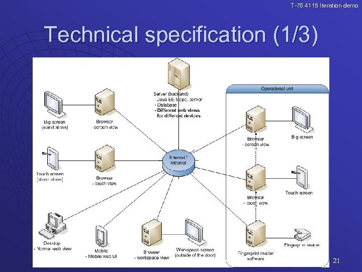 T-76. 4115 Iteration demo Technical specification (1/3) 21